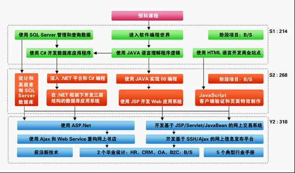 郑州北大青鸟软件培训ACCP6.0