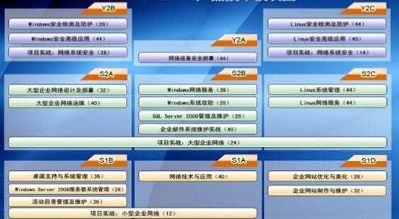 北大青鸟benet4.0网络工程师课程介绍