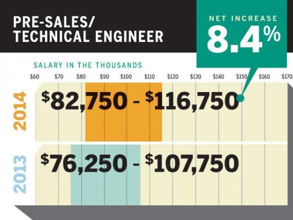 2014年售前工程师